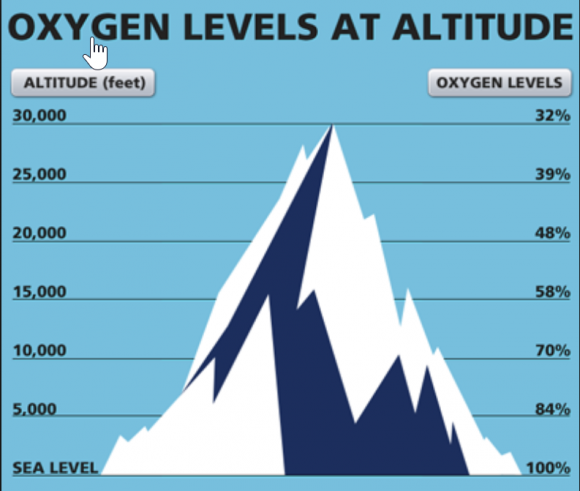 Oxygen levels at altitude